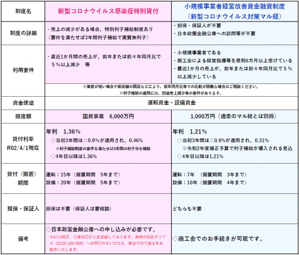 融資 金融 日本 コロナ 公庫 政策
